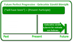 future_perfect_progressive_tense