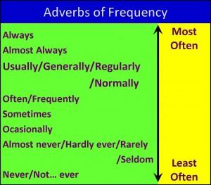 Sıklık zarfları, frequency adverbs