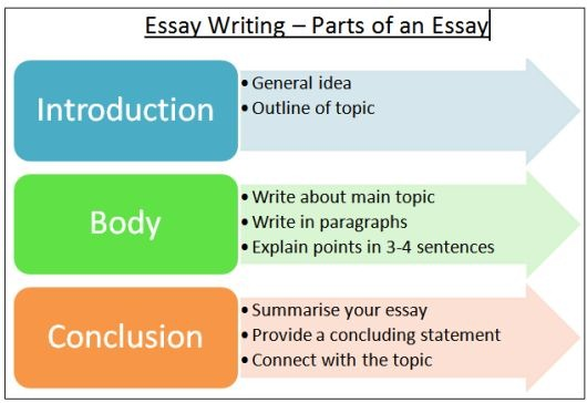 Writing essay