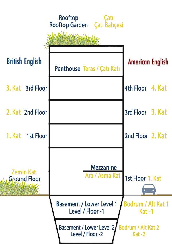 floorsbuilding