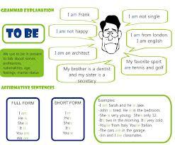 Simple Present Tense To Be Olunlu cümlelerine örnekler